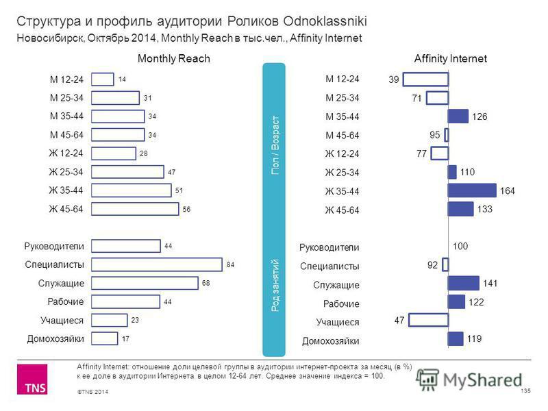 ©TNS 2014 Структура и профиль аудитории Роликов Odnoklassniki 135 Affinity Internet: отношение доли целевой группы в аудитории интернет-проекта за месяц (в %) к ее доле в аудитории Интернета в целом 12-64 лет. Среднее значение индекса = 100. Новосиби
