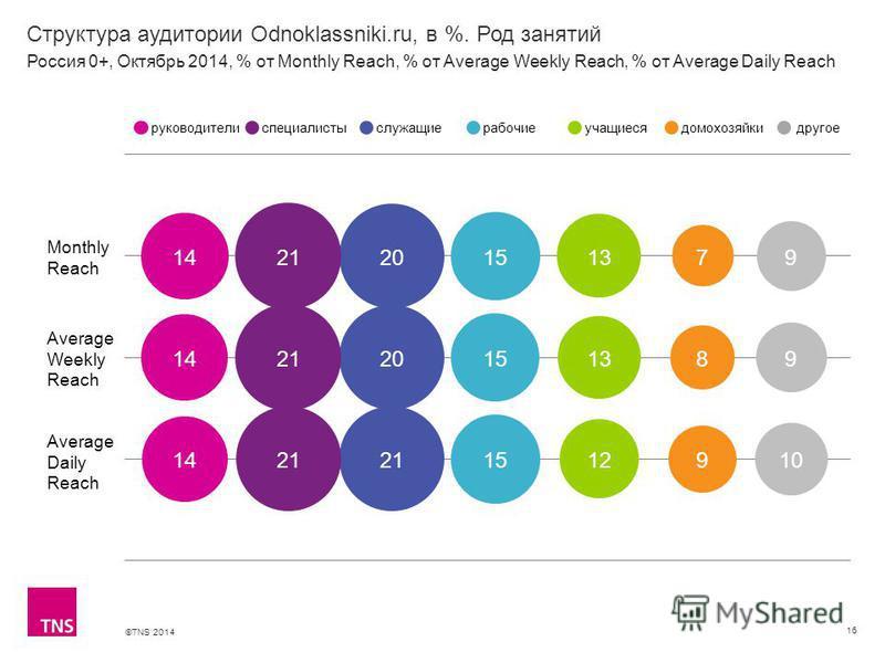 ©TNS 2014 Структура аудитории Odnoklassniki.ru, в %. Род занятий 16 Monthly Reach Average Weekly Reach Average Daily Reach руководителиспециалистыслужащиерабочиеучащиесядомохозяйкидругое Россия 0+, Октябрь 2014, % от Monthly Reach, % от Average Weekl