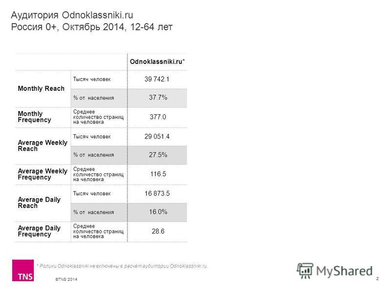 ©TNS 2014 Аудитория Odnoklassniki.ru Россия 0+, Октябрь 2014, 12-64 лет 2 Odnoklassniki.ru* Monthly Reach Тысяч человек 39 742.1 % от населения 37.7% Monthly Frequency Среднее количество страниц на человека 377.0 Average Weekly Reach Тысяч человек 29