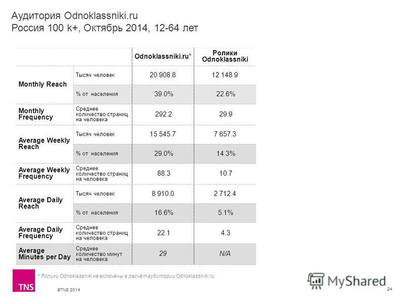 ©TNS 2014 Аудитория Odnoklassniki.ru Россия 100 k+, Октябрь 2014, 12-64 лет 24 Odnoklassniki.ru* Ролики Odnoklassniki Monthly Reach Тысяч человек 20 908.812 148.9 % от населения 39.0% 22.6% Monthly Frequency Среднее количество страниц на человека 292