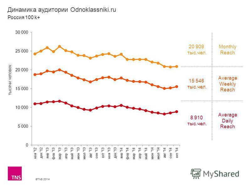 ©TNS 2014 X AXIS LOWER LIMIT UPPER LIMIT CHART TOP Y AXIS LIMIT Динамика аудитории Odnoklassniki.ru 20 909 тыс.чел. Monthly Reach 15 546 тыс.чел. Average Weekly Reach 8 910 тыс.чел. Average Daily Reach Россия 100 k+ тысячи человек