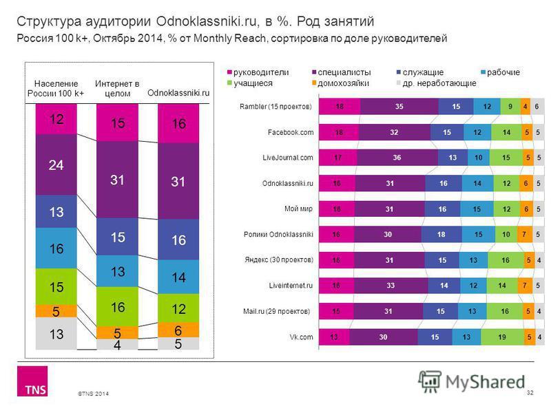 ©TNS 2014 Структура аудитории Odnoklassniki.ru, в %. Род занятий 32 Россия 100 k+, Октябрь 2014, % от Monthly Reach, сортировка по доле руководителей