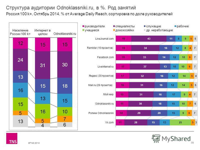 ©TNS 2014 Структура аудитории Odnoklassniki.ru, в %. Род занятий 33 Россия 100 k+, Октябрь 2014, % от Average Daily Reach, сортировка по доле руководителей