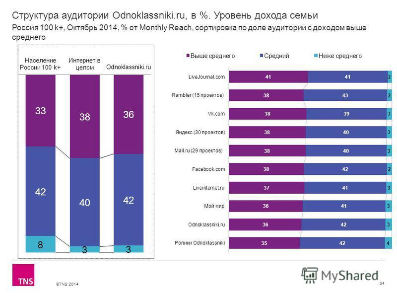 ©TNS 2014 Структура аудитории Odnoklassniki.ru, в %. Уровень дохода семьи 34 Россия 100 k+, Октябрь 2014, % от Monthly Reach, сортировка по доле аудитории с доходом выше среднего