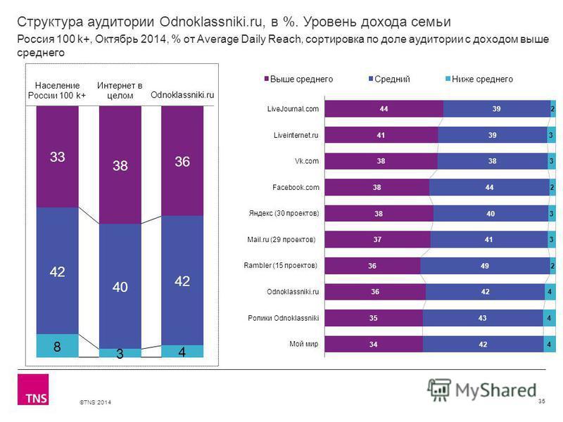 ©TNS 2014 Структура аудитории Odnoklassniki.ru, в %. Уровень дохода семьи 35 Россия 100 k+, Октябрь 2014, % от Average Daily Reach, сортировка по доле аудитории с доходом выше среднего