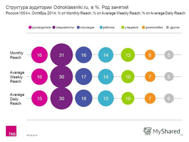 ©TNS 2014 Структура аудитории Odnoklassniki.ru, в %. Род занятий 37 Monthly Reach Average Weekly Reach Average Daily Reach руководителиспециалистыслужащиерабочиеучащиесядомохозяйкидругое Россия 100 k+, Октябрь 2014, % от Monthly Reach, % от Average W