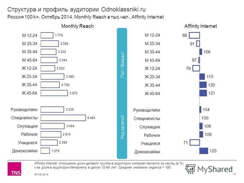 ©TNS 2014 Структура и профиль аудитории Odnoklassniki.ru 41 Affinity Internet: отношение доли целевой группы в аудитории интернет-проекта за месяц (в %) к ее доле в аудитории Интернета в целом 12-64 лет. Среднее значение индекса = 100. Россия 100 k+,