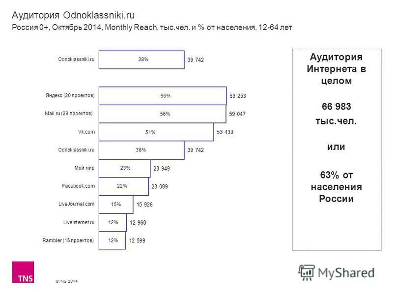 ©TNS 2014 Аудитория Odnoklassniki.ru Россия 0+, Октябрь 2014, Monthly Reach, тыс.чел. и % от населения, 12-64 лет Аудитория Интернета в целом 66 983 тыс.чел. или 63% от населения России