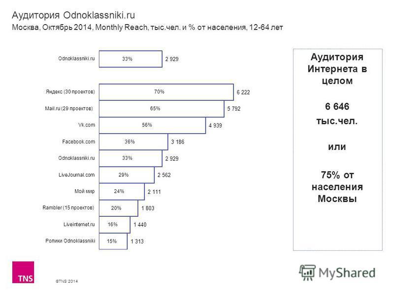 ©TNS 2014 Аудитория Odnoklassniki.ru Москва, Октябрь 2014, Monthly Reach, тыс.чел. и % от населения, 12-64 лет Аудитория Интернета в целом 6 646 тыс.чел. или 75% от населения Москвы