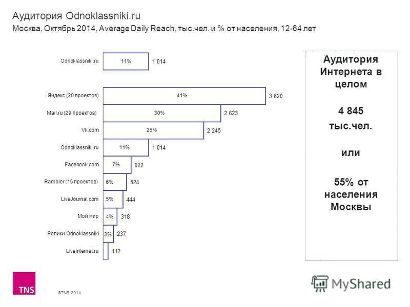 ©TNS 2014 Аудитория Odnoklassniki.ru Москва, Октябрь 2014, Average Daily Reach, тыс.чел. и % от населения, 12-64 лет Аудитория Интернета в целом 4 845 тыс.чел. или 55% от населения Москвы