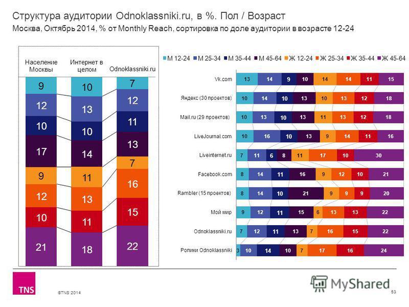 ©TNS 2014 Структура аудитории Odnoklassniki.ru, в %. Пол / Возраст 53 Москва, Октябрь 2014, % от Monthly Reach, сортировка по доле аудитории в возрасте 12-24