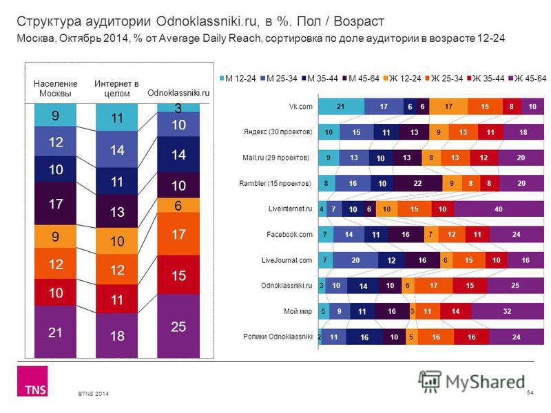 ©TNS 2014 Структура аудитории Odnoklassniki.ru, в %. Пол / Возраст 54 Москва, Октябрь 2014, % от Average Daily Reach, сортировка по доле аудитории в возрасте 12-24