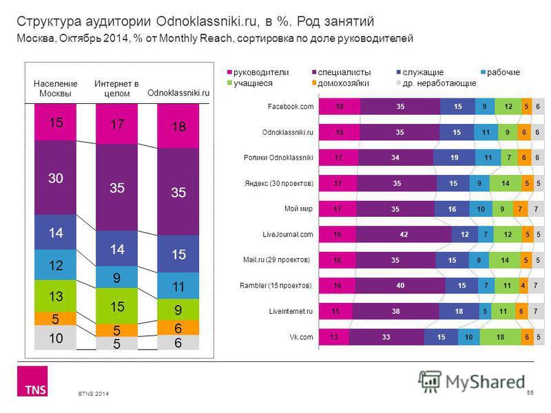 ©TNS 2014 Структура аудитории Odnoklassniki.ru, в %. Род занятий 55 Москва, Октябрь 2014, % от Monthly Reach, сортировка по доле руководителей