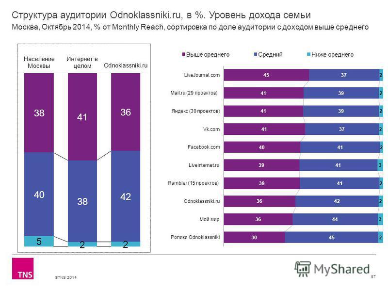 ©TNS 2014 Структура аудитории Odnoklassniki.ru, в %. Уровень дохода семьи 57 Москва, Октябрь 2014, % от Monthly Reach, сортировка по доле аудитории с доходом выше среднего