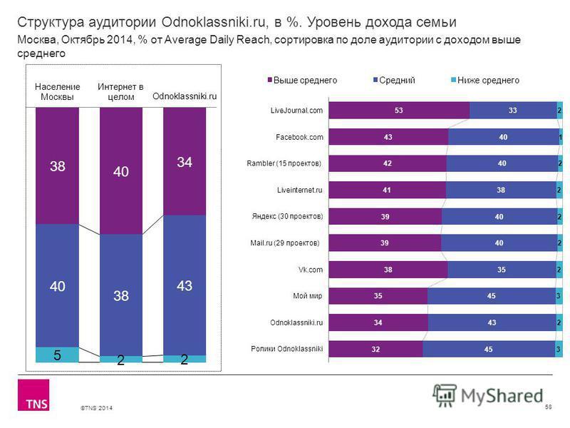©TNS 2014 Структура аудитории Odnoklassniki.ru, в %. Уровень дохода семьи 58 Москва, Октябрь 2014, % от Average Daily Reach, сортировка по доле аудитории с доходом выше среднего