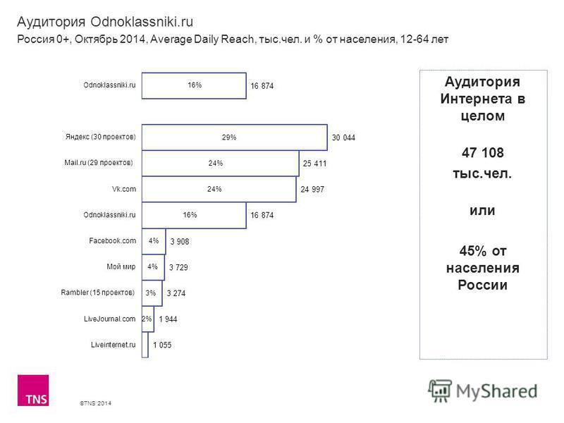 ©TNS 2014 Аудитория Odnoklassniki.ru Россия 0+, Октябрь 2014, Average Daily Reach, тыс.чел. и % от населения, 12-64 лет Аудитория Интернета в целом 47 108 тыс.чел. или 45% от населения России