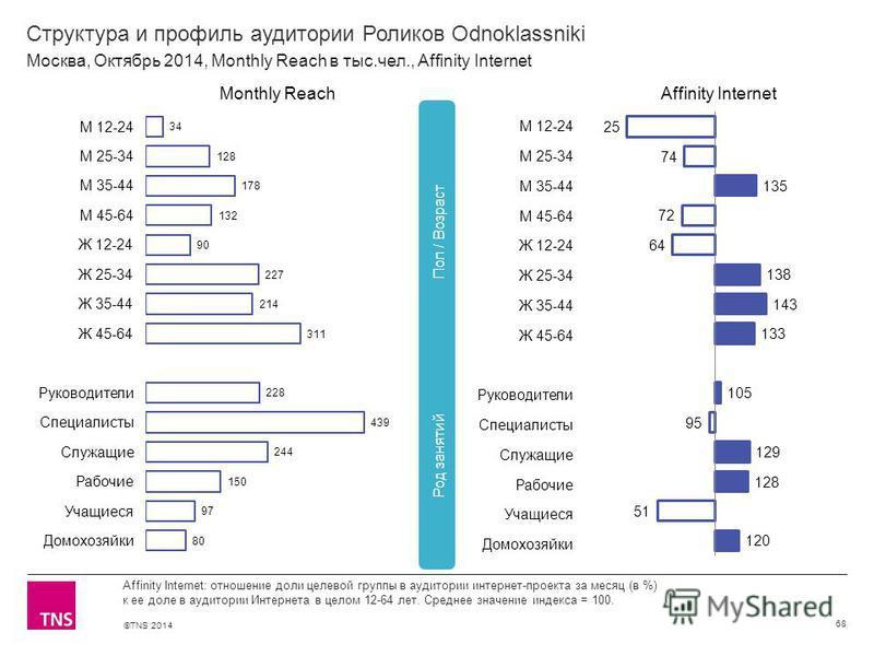 ©TNS 2014 Структура и профиль аудитории Роликов Odnoklassniki 68 Affinity Internet: отношение доли целевой группы в аудитории интернет-проекта за месяц (в %) к ее доле в аудитории Интернета в целом 12-64 лет. Среднее значение индекса = 100. Москва, О