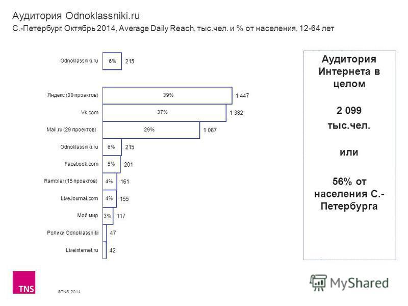 ©TNS 2014 Аудитория Odnoklassniki.ru С.-Петербург, Октябрь 2014, Average Daily Reach, тыс.чел. и % от населения, 12-64 лет Аудитория Интернета в целом 2 099 тыс.чел. или 56% от населения С.- Петербурга