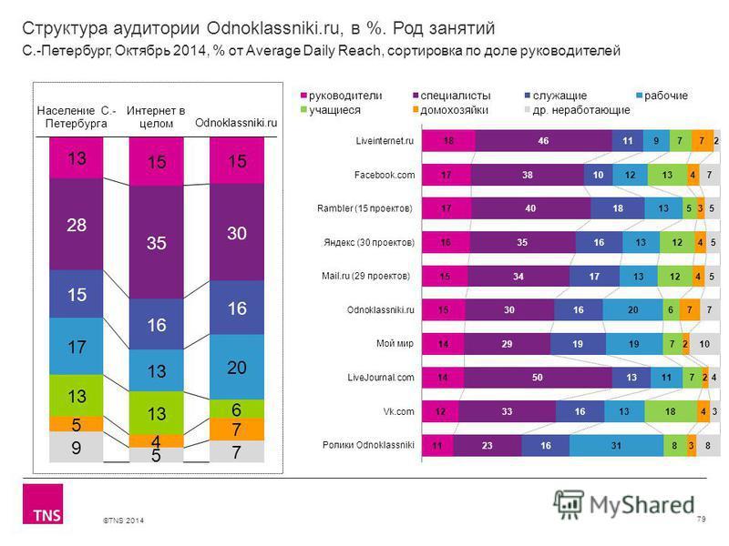 ©TNS 2014 Структура аудитории Odnoklassniki.ru, в %. Род занятий 79 С.-Петербург, Октябрь 2014, % от Average Daily Reach, сортировка по доле руководителей