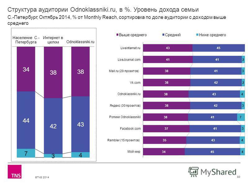 ©TNS 2014 Структура аудитории Odnoklassniki.ru, в %. Уровень дохода семьи 80 С.-Петербург, Октябрь 2014, % от Monthly Reach, сортировка по доле аудитории с доходом выше среднего