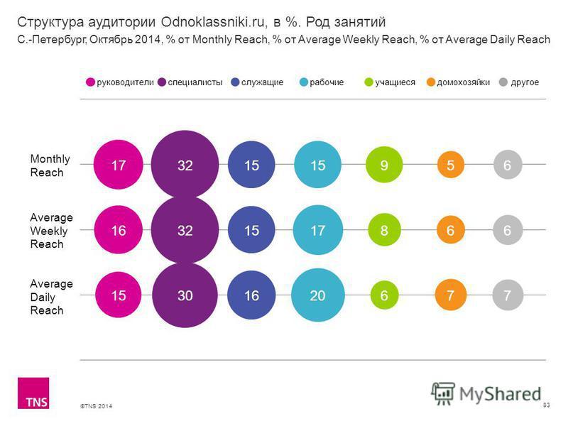 ©TNS 2014 Структура аудитории Odnoklassniki.ru, в %. Род занятий 83 Monthly Reach Average Weekly Reach Average Daily Reach руководителиспециалистыслужащиерабочиеучащиесядомохозяйкидругое С.-Петербург, Октябрь 2014, % от Monthly Reach, % от Average We