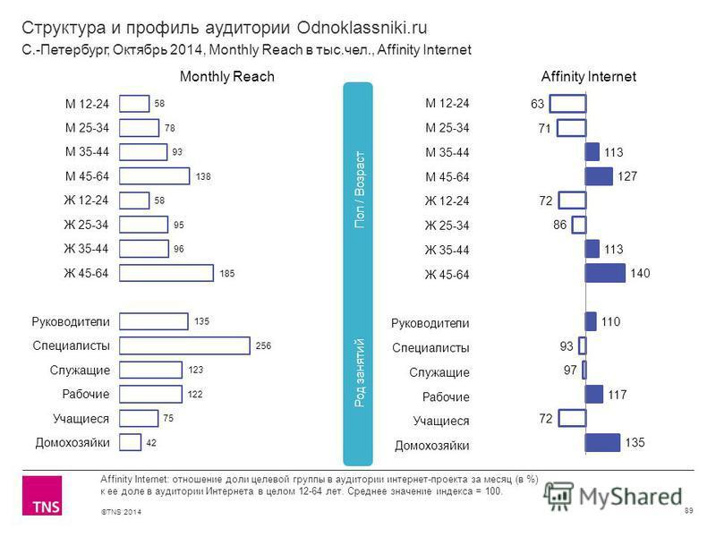 ©TNS 2014 Структура и профиль аудитории Odnoklassniki.ru 89 Affinity Internet: отношение доли целевой группы в аудитории интернет-проекта за месяц (в %) к ее доле в аудитории Интернета в целом 12-64 лет. Среднее значение индекса = 100. С.-Петербург,