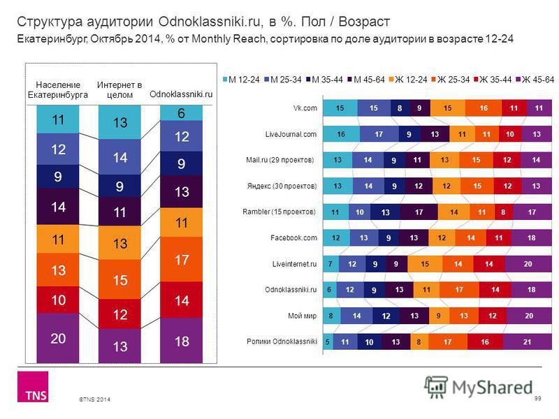 ©TNS 2014 Структура аудитории Odnoklassniki.ru, в %. Пол / Возраст 99 Екатеринбург, Октябрь 2014, % от Monthly Reach, сортировка по доле аудитории в возрасте 12-24