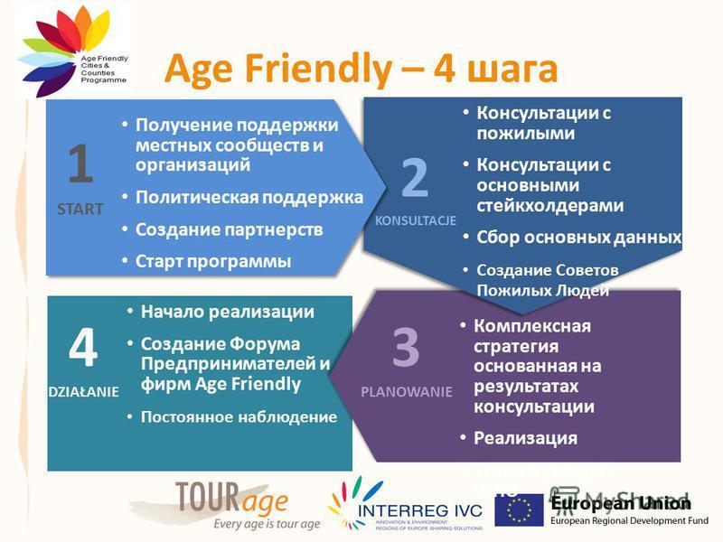 Age Friendly – 4 шага Начало реализации Создание Форума Предпринимателей и фирм Age Friendly Постоянное наблюдение 4 DZIAŁANIE Комплексная стратегия основанная на результатах консультации Реализация Stowarzyszenie z WHO 3 PLANOWANIE 2 KONSULTACJE Кон