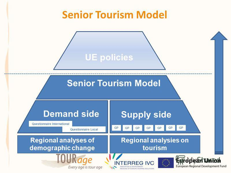 Senior Tourism Model UE policies Demand side Supply side GP Questionnaire Local Regional analyses of demographic change Regional analysies on tourism Questionnaire International