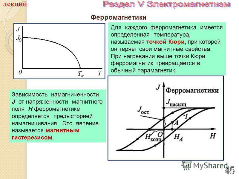 Ферромагнетики Для каждого ферромагнетика имеется определенная температура, называемая точкой Кюри, при которой он теряет свои магнитные свойства. При нагревании выше точки Кюри ферромагнетик превращается в обычный парамагнетик. Зависимость намагниче