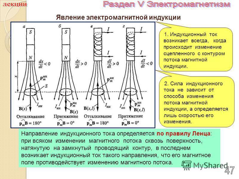 Явление электромагнитной индукции 1. Индукционный ток возникает всегда, когда происходит изменение сцепленного с контуром потока магнитной индукции. 2. Сила индукционного тока не зависит от способа изменения потока магнитной индукции, а определяется