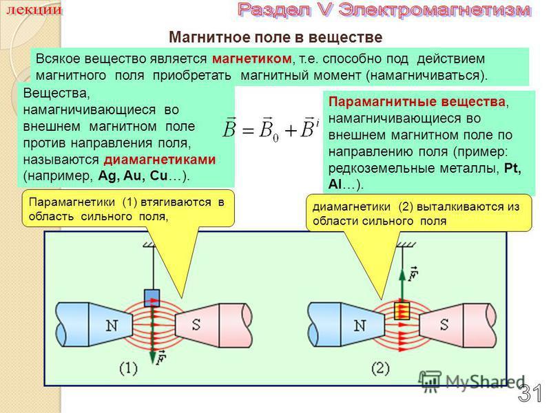 Магнитное поле в веществе Всякое вещество является магнетиком, т.е. способно под действием магнитного поля приобретать магнитный момент (намагничиваться). Вещества, намагничивающиеся во внешнем магнитном поле против направления поля, называются диама