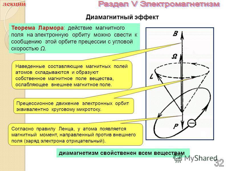 Теорема Лармора: действие магнитного поля на электронную орбиту можно свести к сообщению этой орбите прецессии с угловой скоростью Ω. Диамагнитный эффект Прецессионное движение электронных орбит эквивалентно круговому микро току. Наведенные составляю