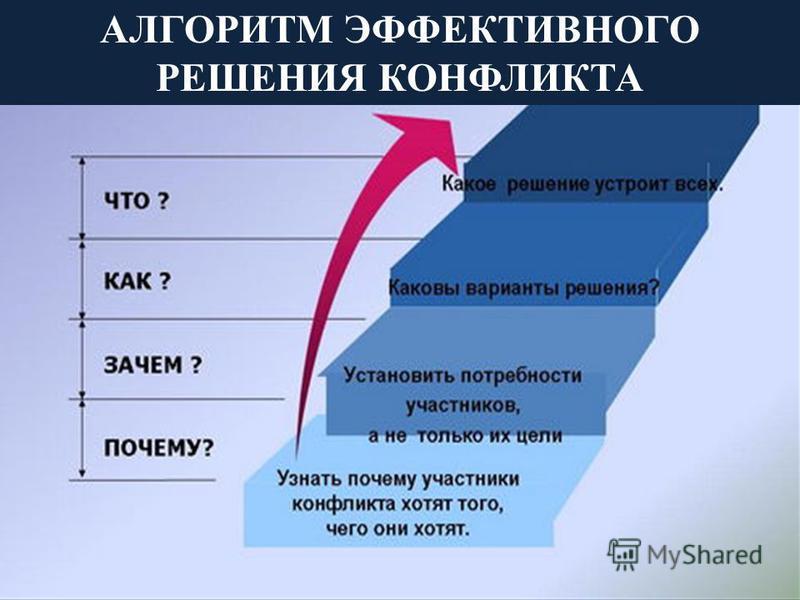 АЛГОРИТМ ЭФФЕКТИВНОГО РЕШЕНИЯ КОНФЛИКТА