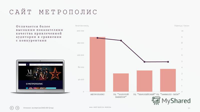 14 www.metropolis.moscow САЙТ МЕТРОПОЛИС Источник: экспертиза OMD OM Group Отличается более высокими показателями качества привлеченной аудитории в сравнении с конкурентами Визитов в месяц Страницы / Сессии