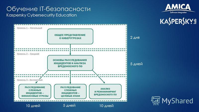 Обучение IT-безопасности Kaspersky Cybersecurity Education 2 дня 5 дней 10 дней 5 дней 10 дней
