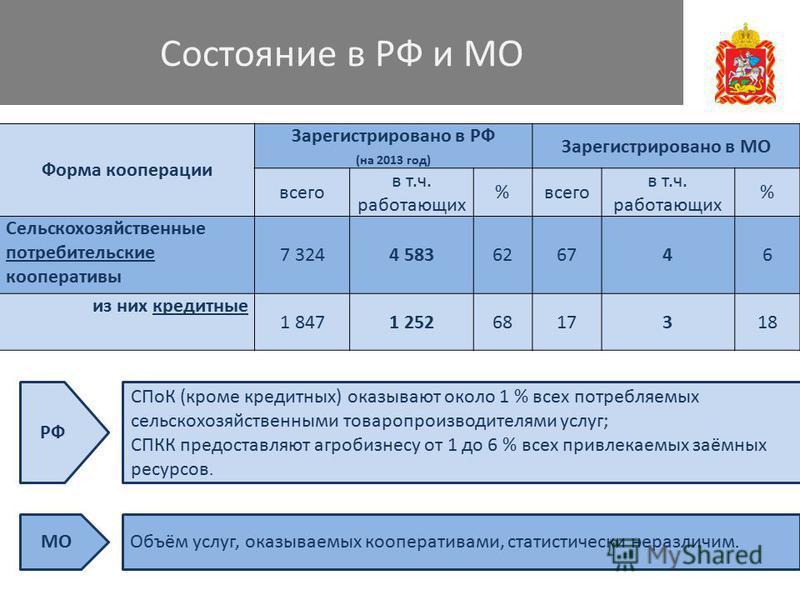 Состояние в РФ и МО Форма кооперации Зарегистрировано в РФ (на 2013 год) Зарегистрировано в МО всего в т.ч. работающих %всего в т.ч. работающих % Сельскохозяйственные потребительские кооперативы 7 3244 583626746 из них кредитные 1 8471 2526817318 РФ