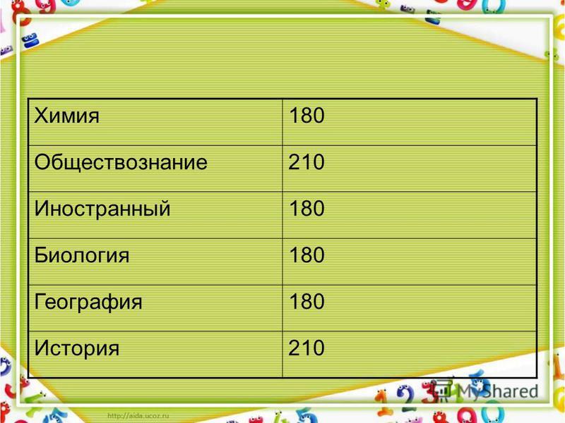 Химия 180 Обществознание 210 Иностранный 180 Биология 180 География 180 История 210