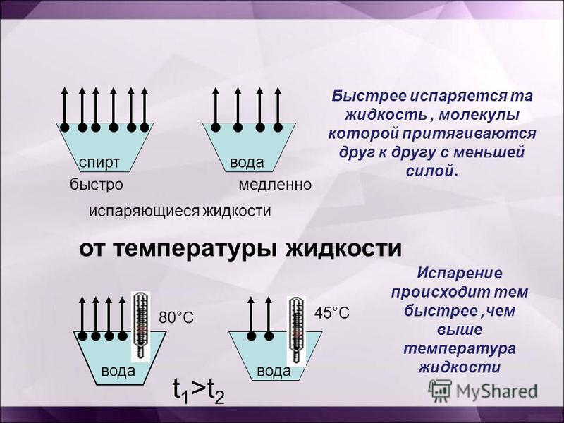 спирт медленно испаряющиеся жидкости вода Быстрее испаряется та жидкость, молекулы которой притягиваются друг к другу с меньшей силой. быстро от температуры жидкости вода t 1 >t 2 80°С 45°С Испарение происходит тем быстрее,чем выше температура жидкос