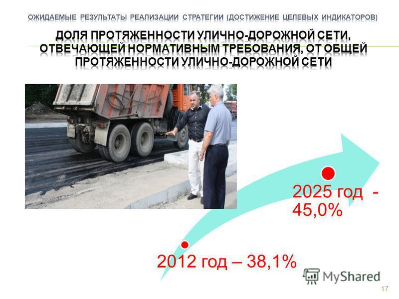 2012 год – 38,1% 2025 год - 45,0% 17