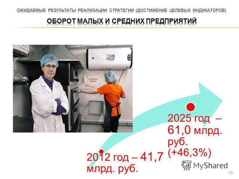 2012 год – 41,7 млрд. руб. 2025 год – 61,0 млрд. руб. (+46,3%) 18