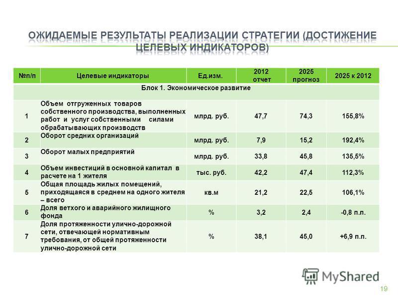 п/п Целевые индикаторы Ед.изм. 2012 отчет 2025 прогноз 2025 к 2012 Блок 1. Экономическое развитие 1 Объем отгруженных товаров собственного производства, выполненных работ и услуг собственными силами обрабатывающих производств млрд. руб.47,774,3155,8%