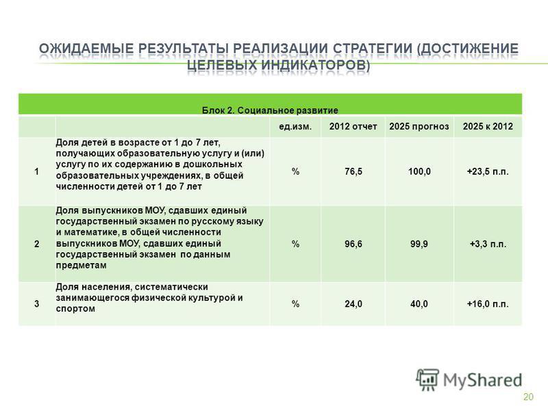 Блок 2. Социальное развитие ед.изм.2012 отчет 2025 прогноз 2025 к 2012 1 Доля детей в возрасте от 1 до 7 лет, получающих образовательную услугу и (или) услугу по их содержанию в дошкольных образовательных учреждениях, в общей численности детей от 1 д