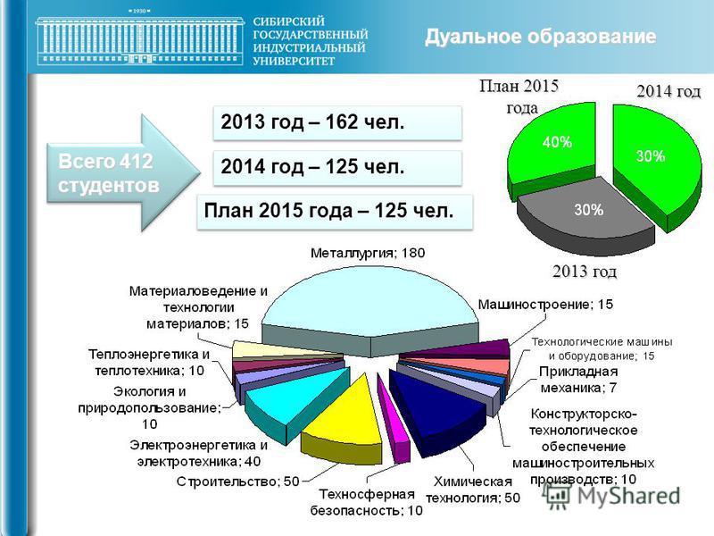 Всего 412 студентов 2013 год – 162 чел. План 2015 года – 125 чел. 2014 год – 125 чел. План 2015 года 2014 год 2013 год Дуальное образование