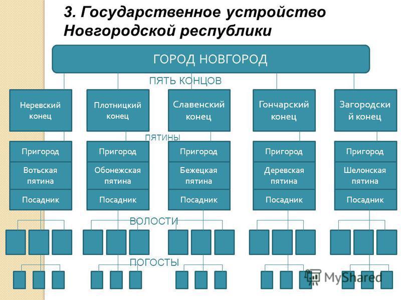 3. Государственное устройство Новгородской республики