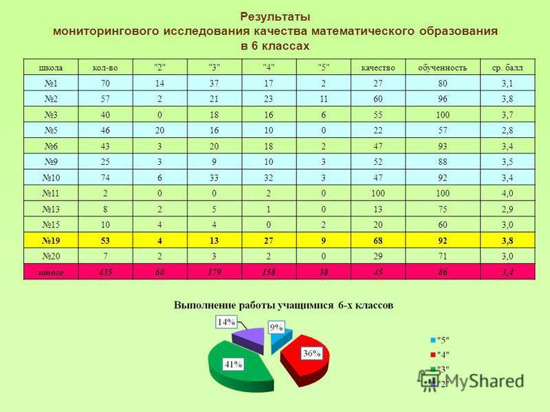 Результаты мониторингового исследования качества математического образования в 6 классах школа кол-во