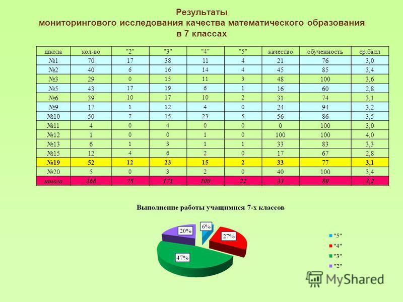 Результаты мониторингового исследования качества математического образования в 7 классах школа кол-во