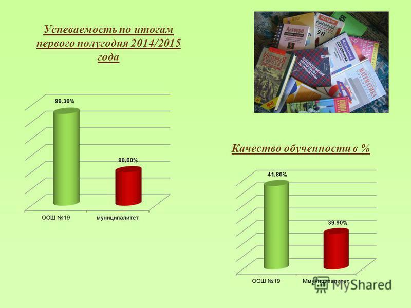 Успеваемость по итогам первого полугодия 2014/2015 года Качество обученности в %