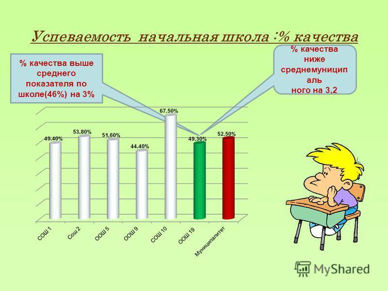 Успеваемость начальная школа :% качества % качества ниже средне муниципального на 3,2 % качества выше среднего показателя по школе(46%) на 3%