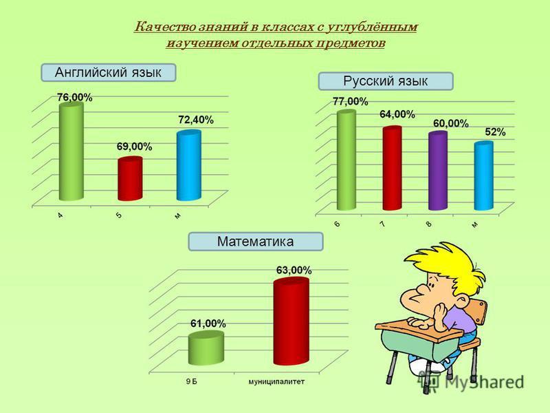 Качество знаний в классах с углублённым изучением отдельных предметов Английский язык Русский язык Математика